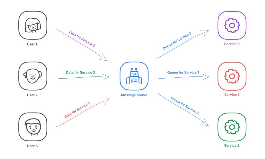 message broker schema
