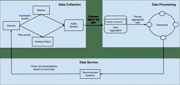 data-processor-engine