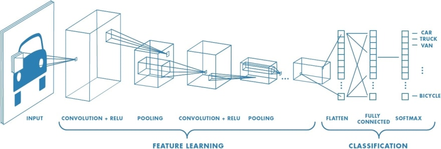 Feature Learning