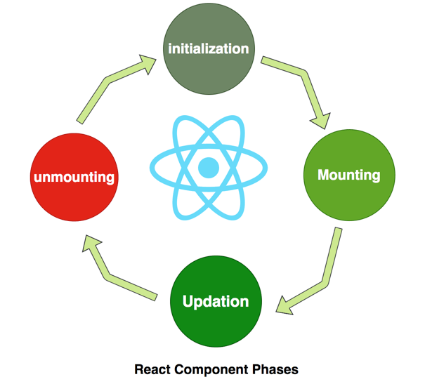 4 phases of a Component's life cycle