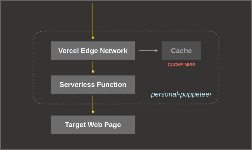 Diagram for cache miss scenario (1)