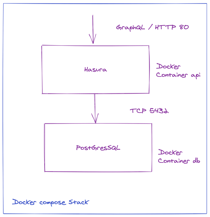 illustrations/docker-compose-stack.png