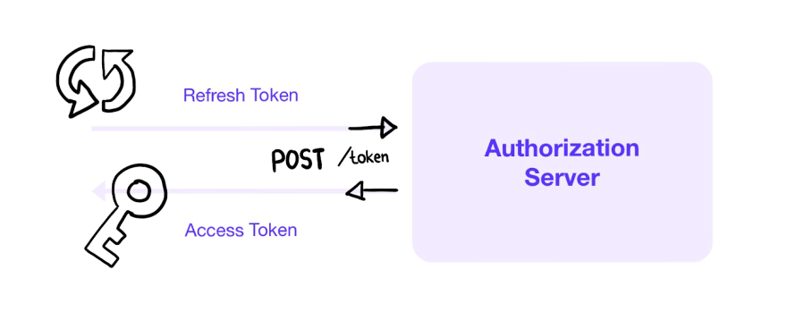 What On Earth Is OAuth? A Super Simple Intro to OAuth 2.0, Access Tokens, and How to Implement it in your Site