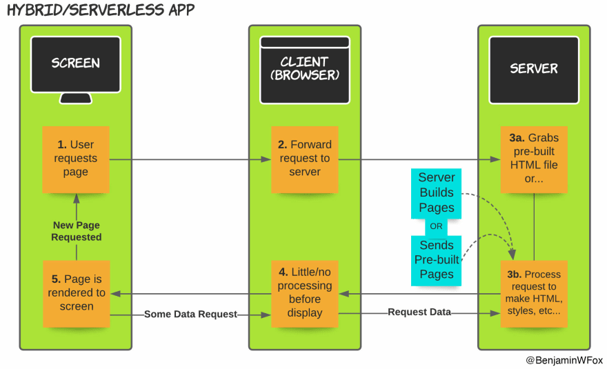 Next.js hybrid serverless app flow diagram