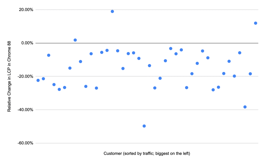 Scatter plot of LCP change across customers.