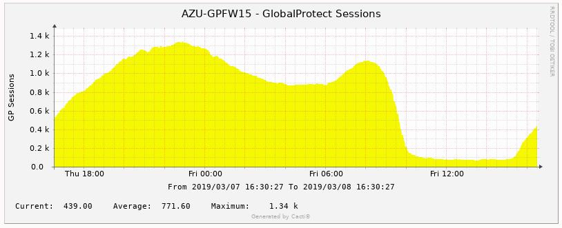 gp_sessions