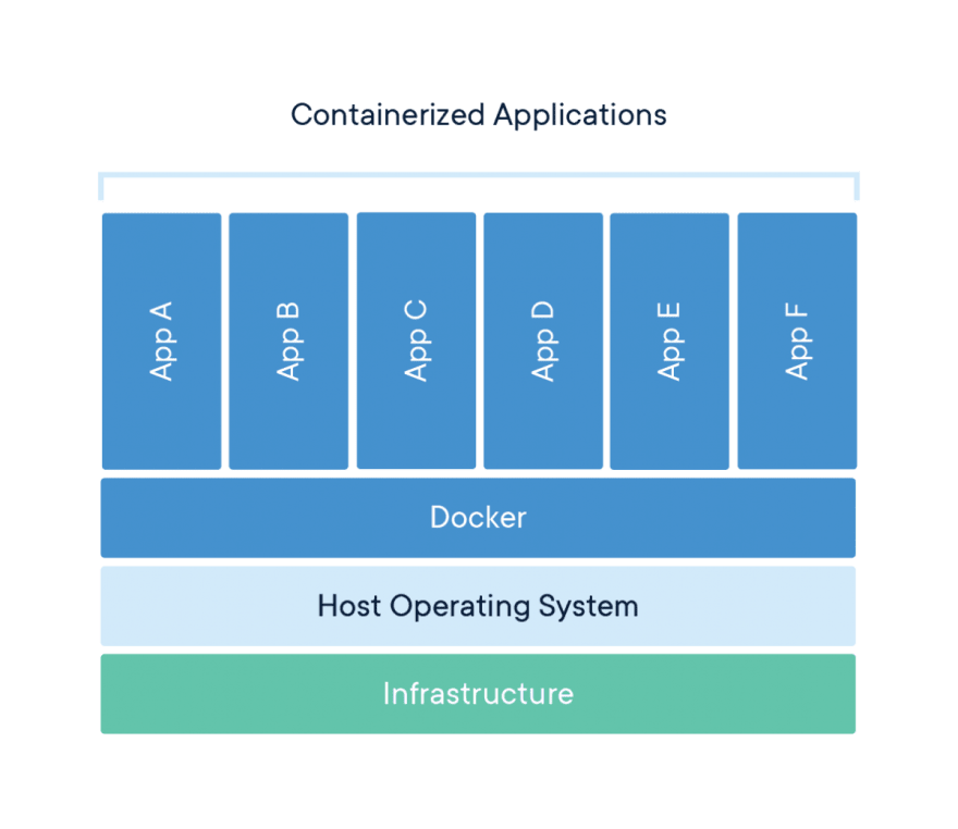 Image Source: https://www.docker.com/resources/what-container