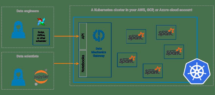 The Data Mechanics Platform Architecture