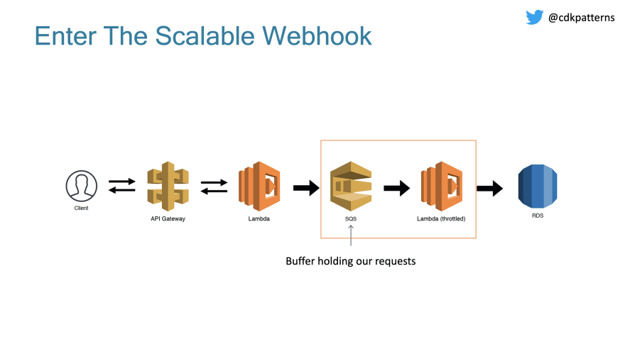scalable webhook