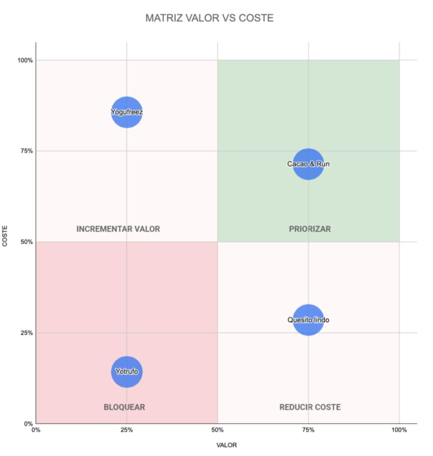 Matriz de análisis de ideas, ubicación en la matriz de cada postre