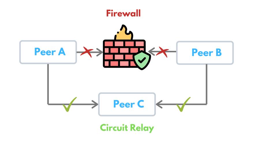 Circuit Relay