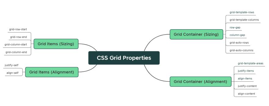 css-grid-properties.png