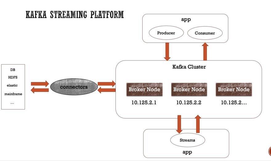 Kafka Overview
