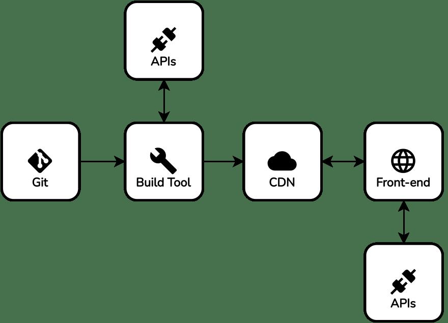 Git-based CMS architecture