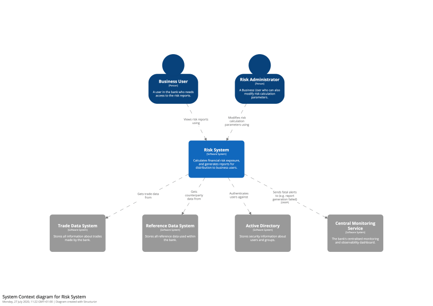 System Context diagram for Risk System