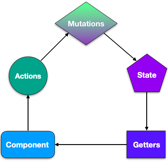 Diagram of Vuex store with components, state, getters, actions, and mutations. Getters point from the State to the Components, Components point to Actions, Actions point to Mutations, and Mutations point to State.