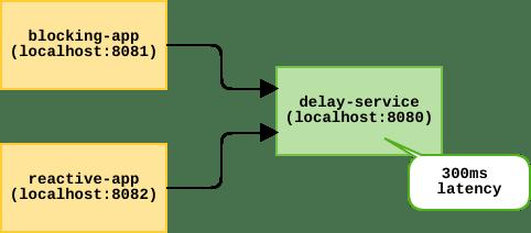 SpringBoot2 Blocking Web vs Reactive Web - DEV Community