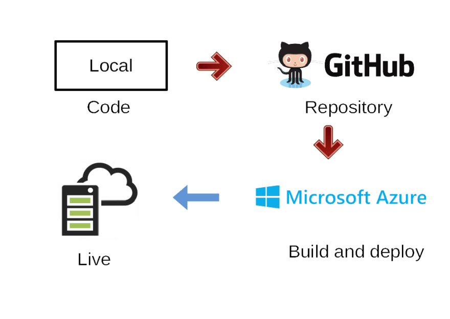 Deploy to app service from GitHub
