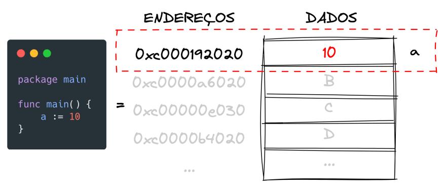 Criação de variável x memória