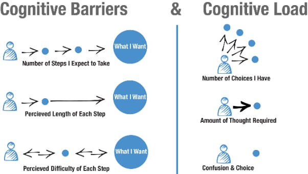 Cognitive load in UX