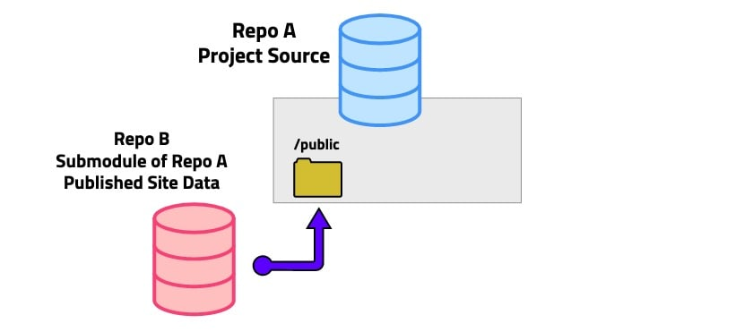 project submodule digram with public folder