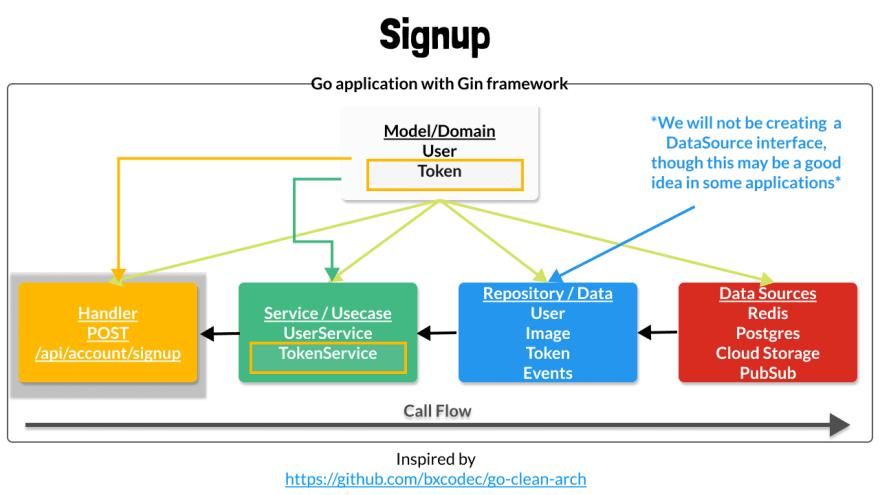 Accessing Token Service