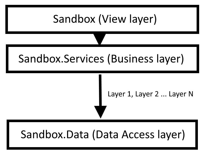 N-Tier Architecture diagram with multiple application layers