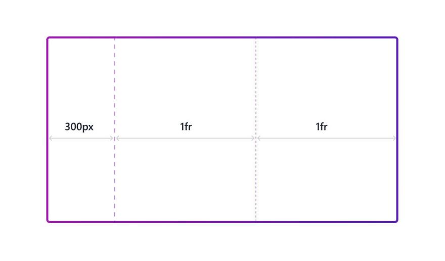 Defined grid auto columns size