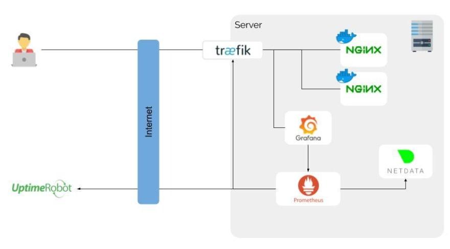 monitoring architecture schema