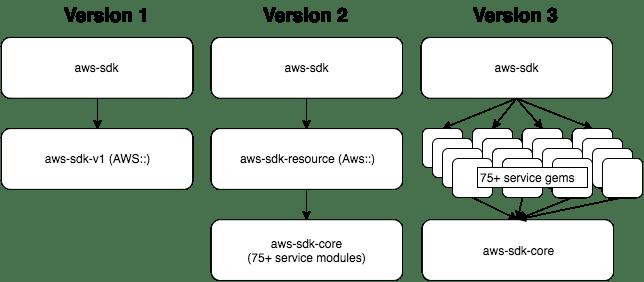 alt AWS SDK for Ruby Modularization (Version 3)