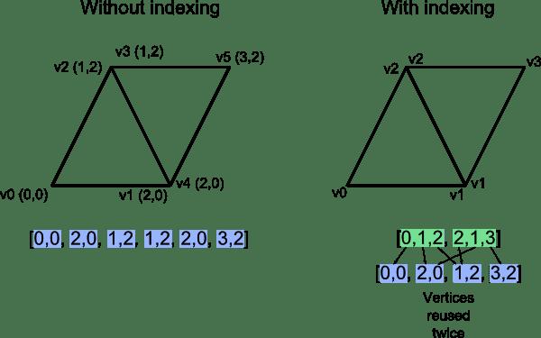 Vertex Indexing
