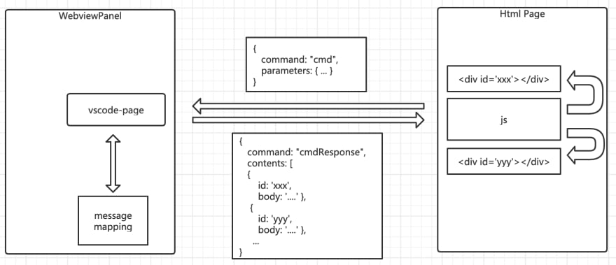 vscode-page architecture