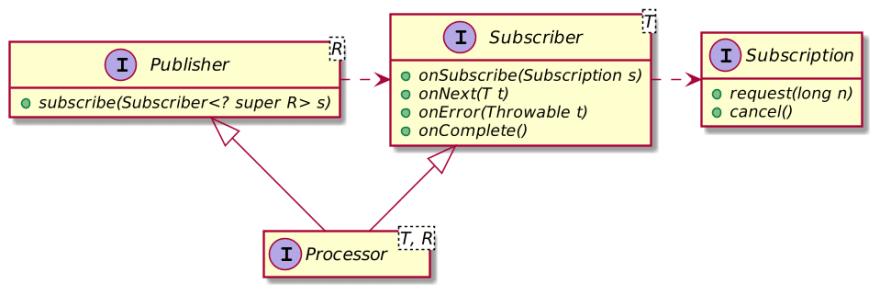 Reactive Streams class diagram