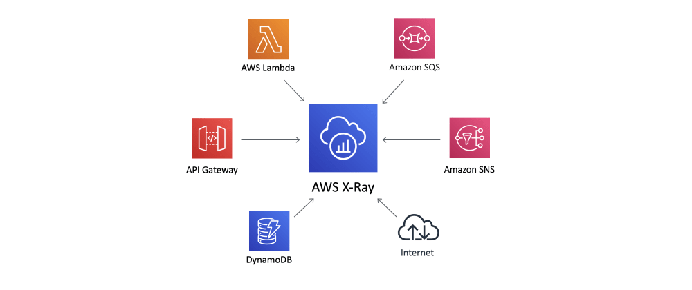 """Cover image for Learn Serverless Tracability with """"The X-Ray Tracer"""" CDK Pattern - Lambda, SNS, SQS, DynamoDB"""