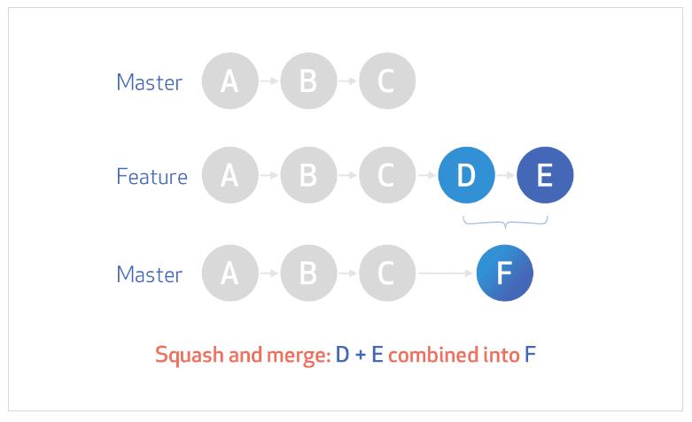 Squash diagram