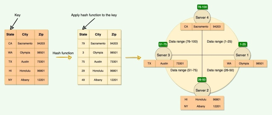 Distributing data on the Consistent Hashing ring<br>
