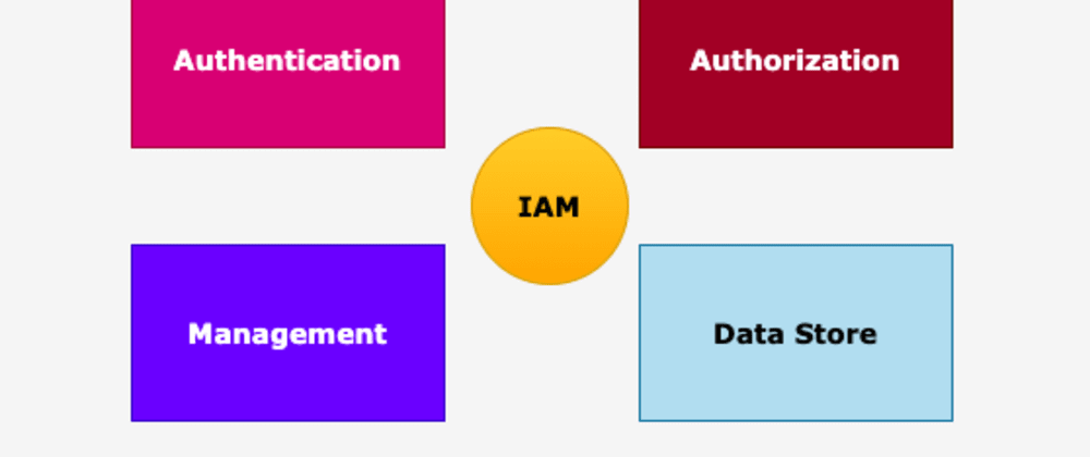 Cover image for What is IAM? (A beginner's guide)