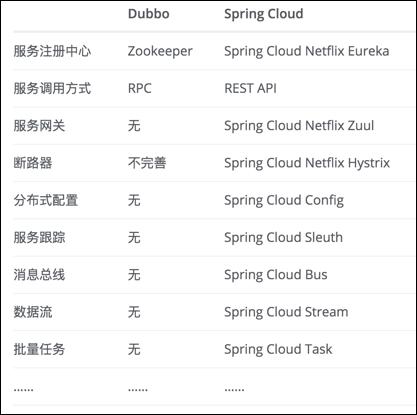 dubbo_springcloud