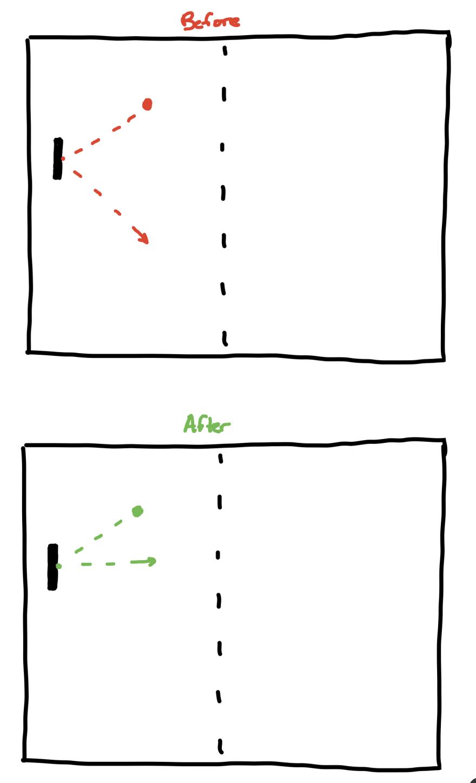 Ball Angle Change