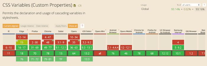 Browser support for CSS Variables