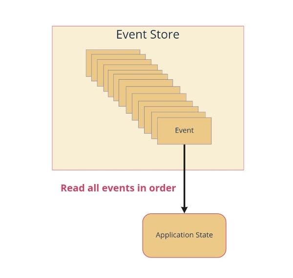 event_sourcing