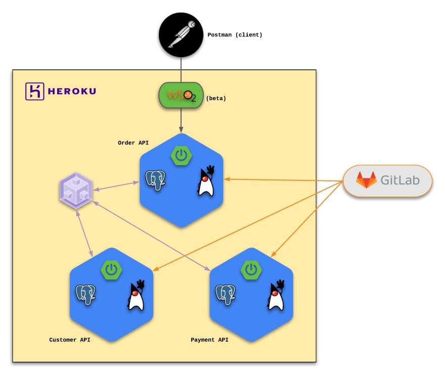 Heroku Design