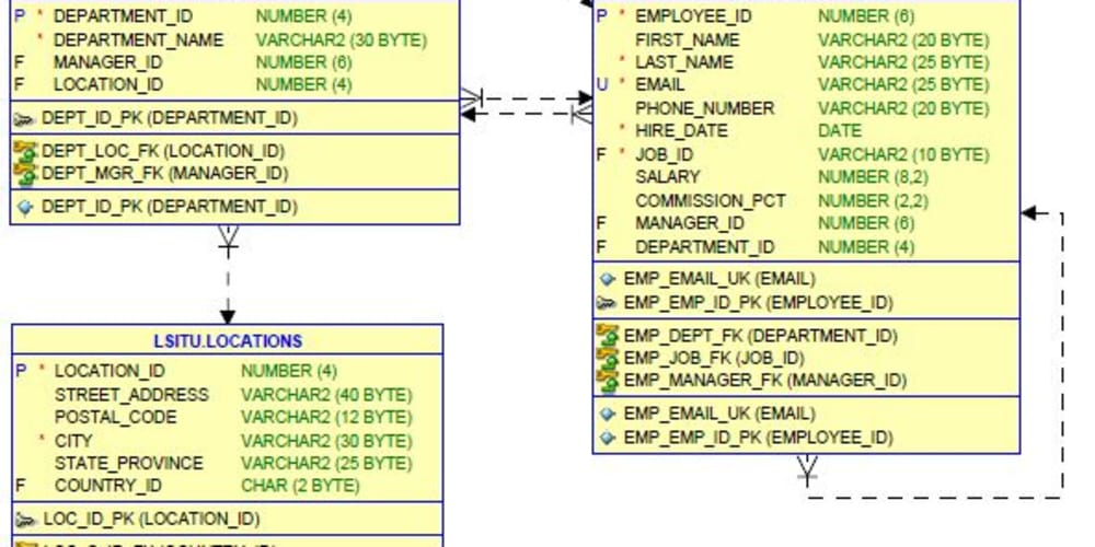 Example of complex SQL query to get as much data as possible