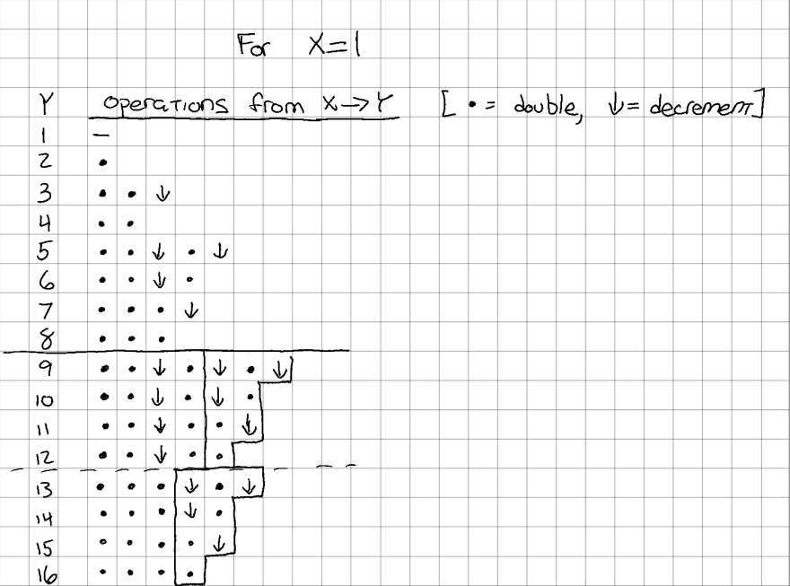 Repeating blocks