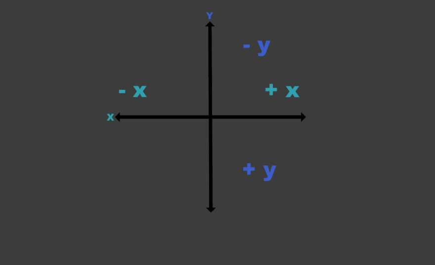 x and y axis for translating an element on the web