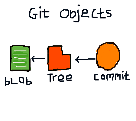 Git Objects