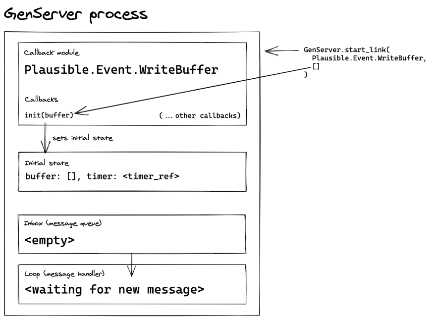 init callback diagram