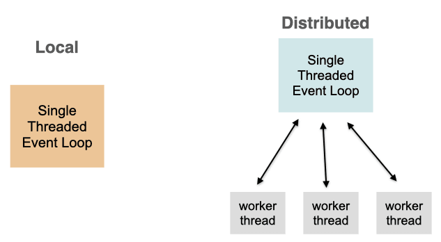 Parallel processing architectures