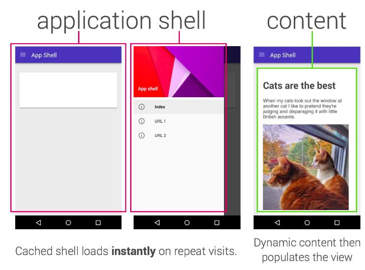 Exemplo de application shell