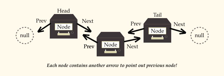 how doubly linked list look like